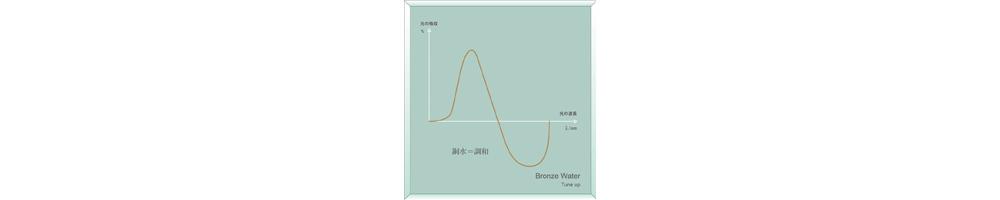 ゆの里の銅水アクアフォトミクス解析図